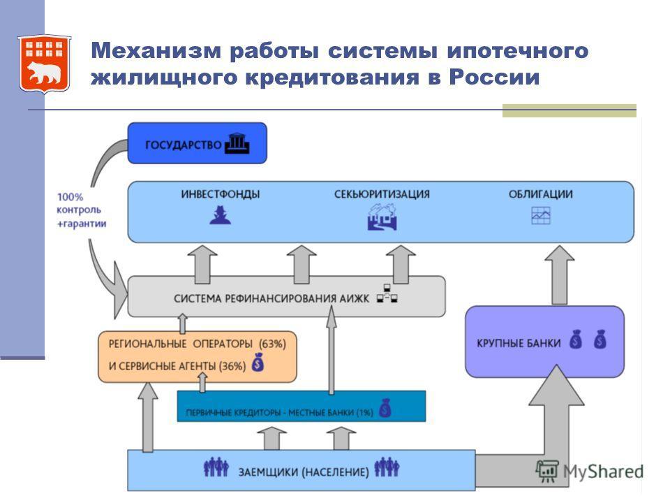 Механизм работы системы ипотечного жилищного кредитования в России