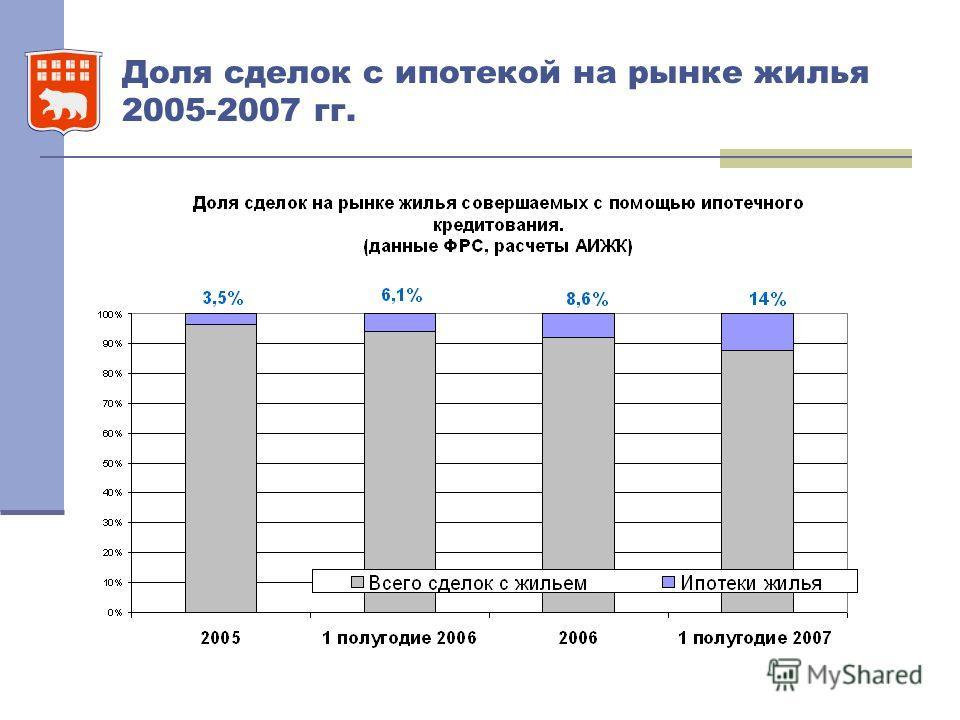 Доля сделок с ипотекой на рынке жилья 2005-2007 гг.