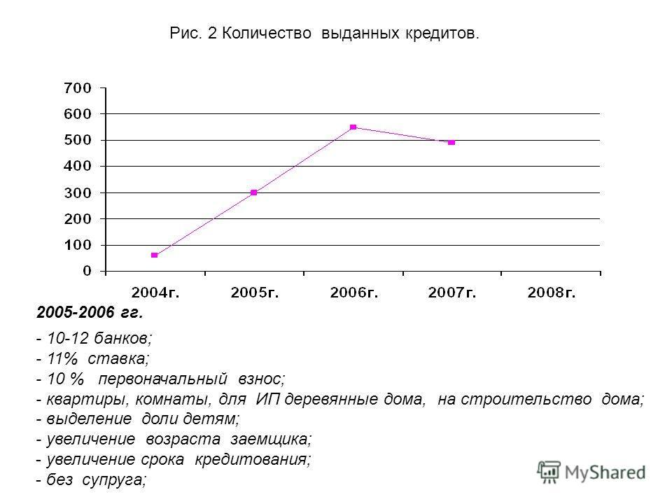 Рис. 2 Количество выданных кредитов. 2005-2006 гг. - 10-12 банков; - 11% ставка; - 10 % первоначальный взнос; - квартиры, комнаты, для ИП деревянные дома, на строительство дома; - выделение доли детям; - увеличение возраста заемщика; - увеличение сро