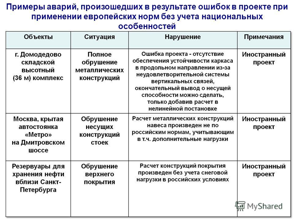 Примеры аварий, произошедших в результате ошибок в проекте при применении европейских норм без учета национальных особенностей