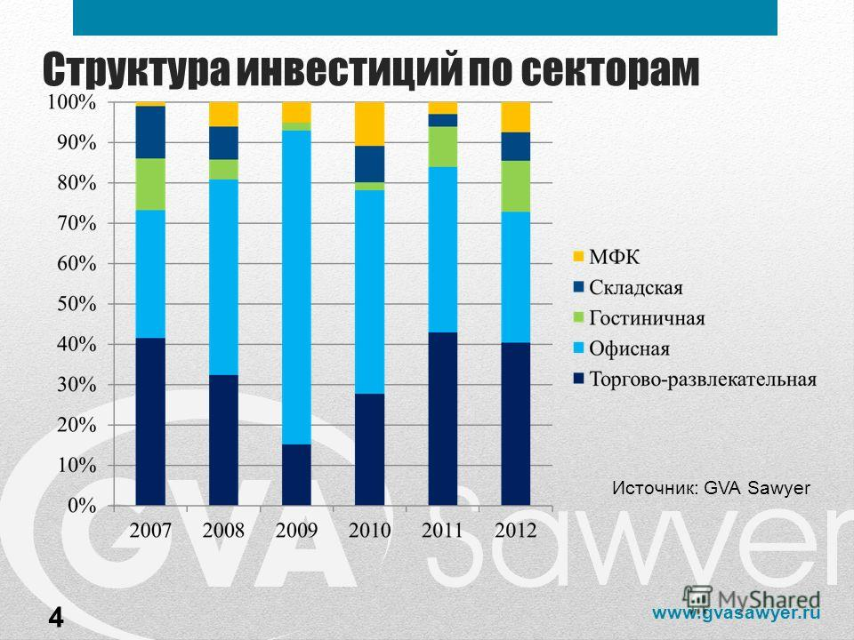 www.gvasawyer.ru Структура инвестиций по секторам 4 Источник: GVA Sawyer