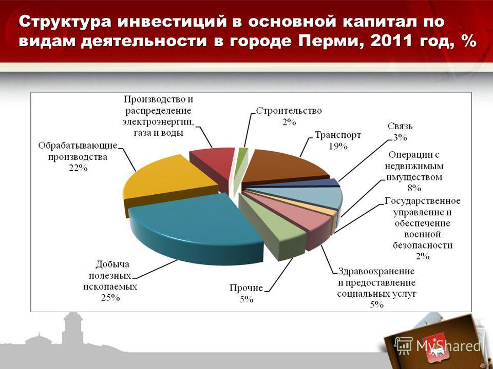 2 3,5 % 22%22% 1 6,6 % Структура инвестиций в основной капитал по видам деятельности в городе Перми, 2011 год, %