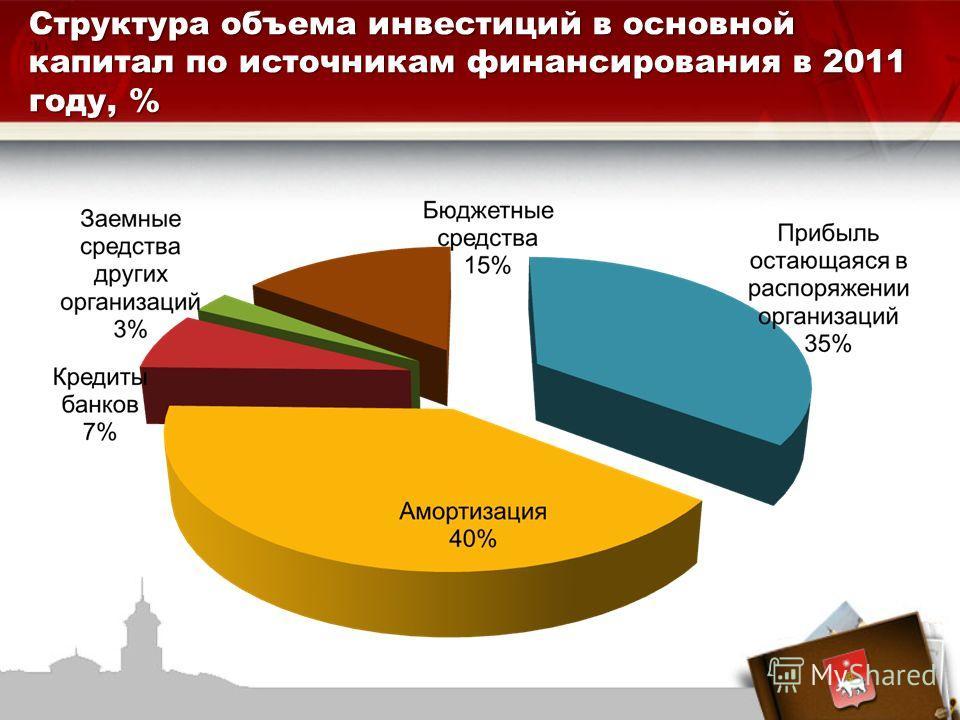 Структура объема инвестиций в основной капитал по источникам финансирования в 2011 году, %