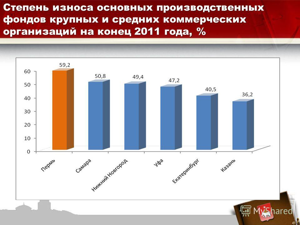 Степень износа основных производственных фондов крупных и средних коммерческих организаций на конец 2011 года, %