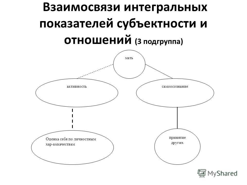 Взаимосвязи интегральных показателей субъектности и отношений (3 подгруппа) активность самоосознание мать принятие других Оценка себя по личностным хар-амкачествам