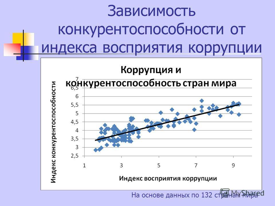 Зависимость конкурентоспособности от индекса восприятия коррупции На основе данных по 132 странам мира