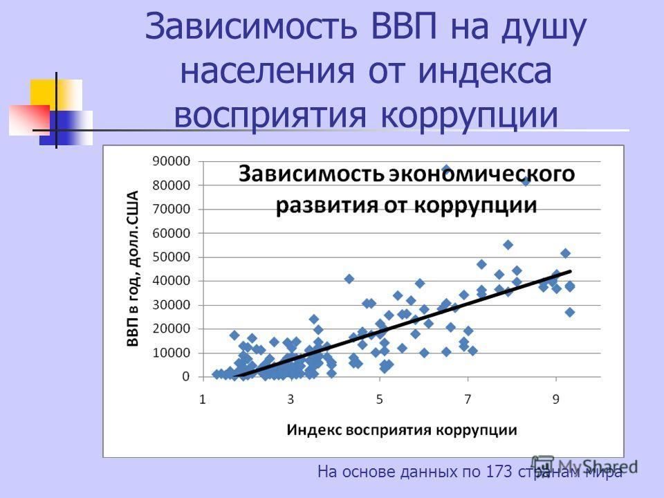 Зависимость ВВП на душу населения от индекса восприятия коррупции На основе данных по 173 странам мира