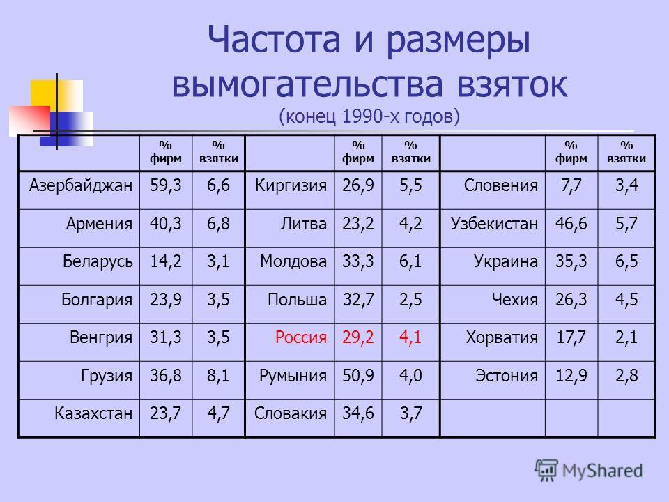 Частота и размеры вымогательства взяток (конец 1990-х годов) % фирм % взятки % фирм % взятки % фирм % взятки Азербайджан59,36,6Киргизия26,95,5Словения7,73,4 Армения40,36,8Литва23,24,2Узбекистан46,65,7 Беларусь14,23,1Молдова33,36,1Украина35,36,5 Болга