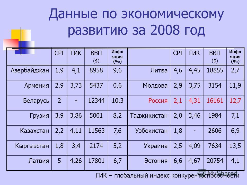 Данные по экономическому развитию за 2008 год СРIГИКВВП ($) Инфл яция (%) СРIГИКВВП ($) Инфл яция (%) Азербайджан1,94,189589,6Литва4,64,45188552,7 Армения2,93,7354370,6Молдова2,93,75315411,9 Беларусь2-1234410,3Россия2,14,311616112,7 Грузия3,93,865001