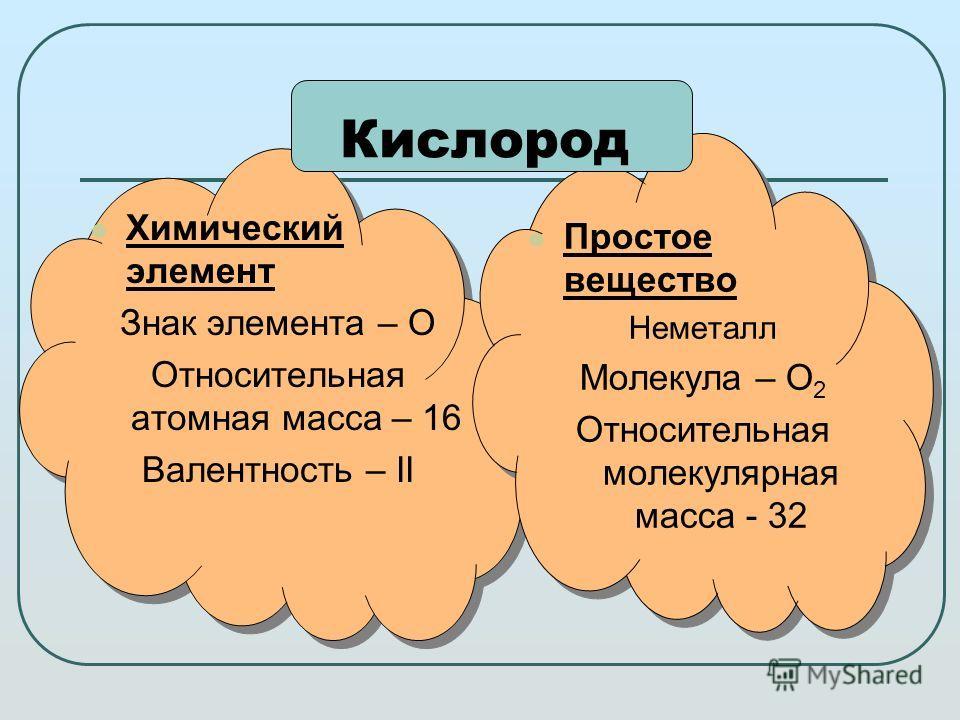 Химический элемент Знак элемента – О Относительная атомная масса – 16 Валентность – II Кислород Простое вещество Неметалл Молекула – О 2 Относительная молекулярная масса - 32