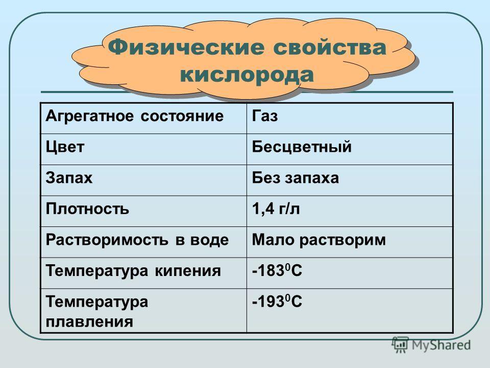 Физические свойства кислорода Агрегатное состояниеГаз ЦветБесцветный ЗапахБез запаха Плотность1,4 г/л Растворимость в водеМало растворим Температура кипения-183 0 С Температура плавления -193 0 С