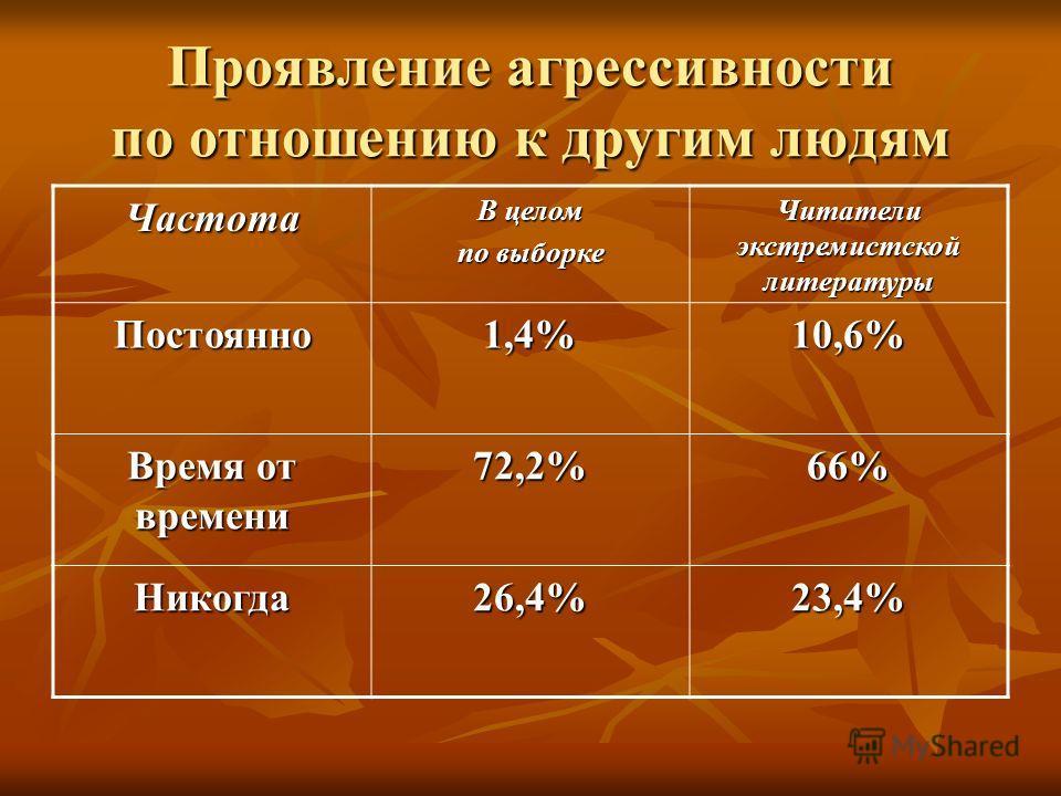 Проявление агрессивности по отношению к другим людям Частота В целом по выборке Читатели экстремистской литературы Постоянно1,4%10,6% Время от времени 72,2%66% Никогда26,4%23,4%