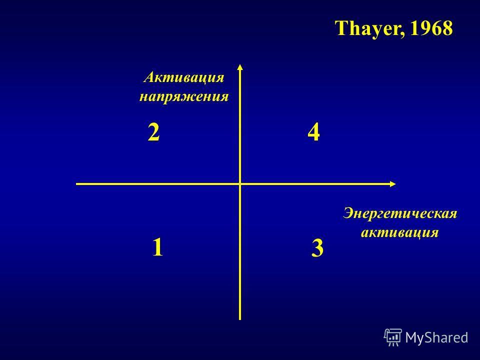 Энергетическая активация Активация напряжения Thayer, 1968 1 3 24