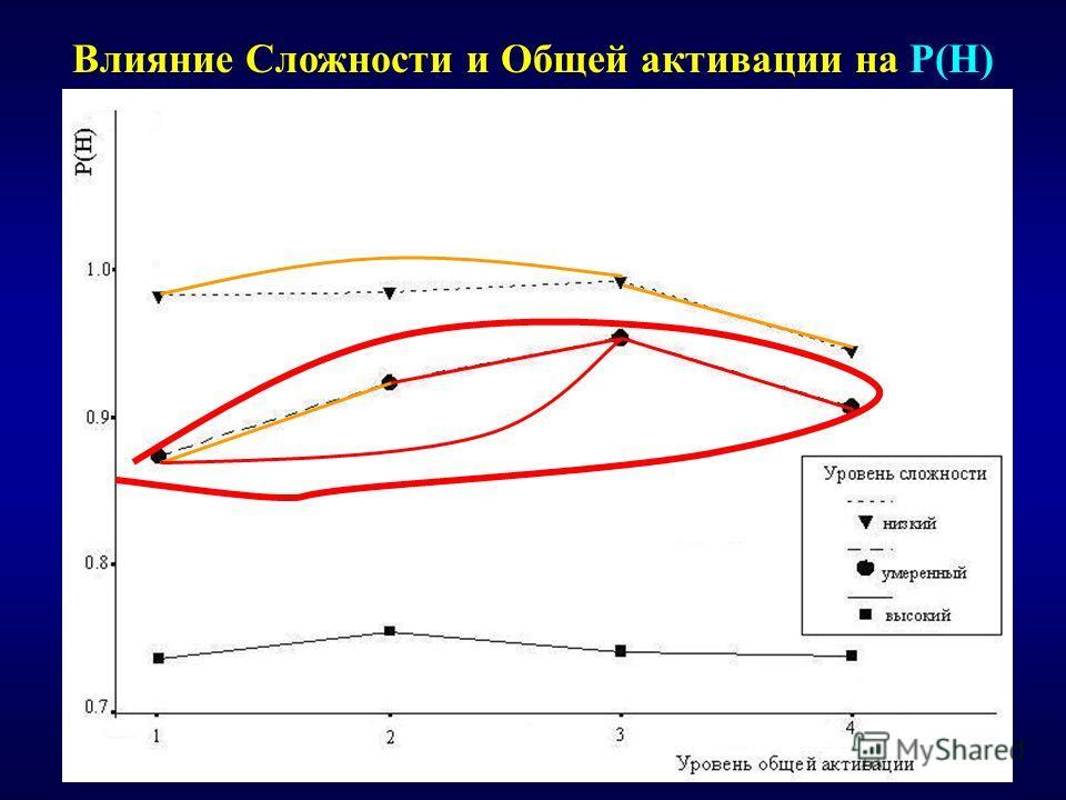 Влияние Сложности и Общей активации на P(H)