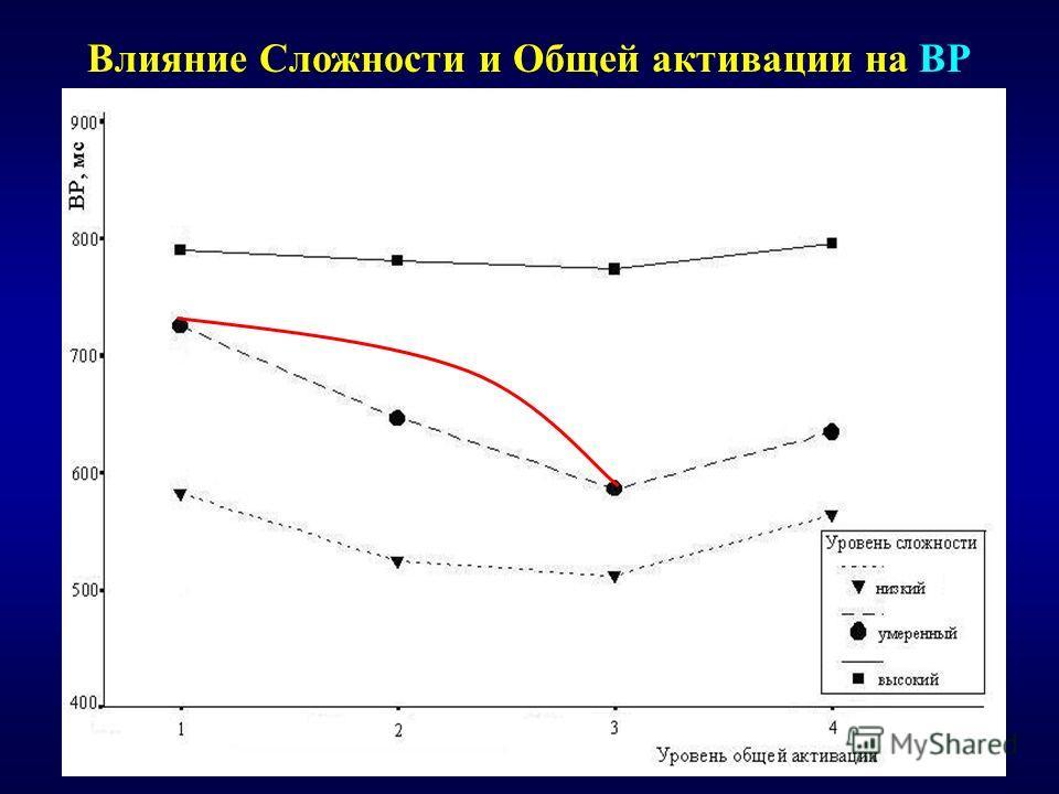 Влияние Сложности и Общей активации на ВР