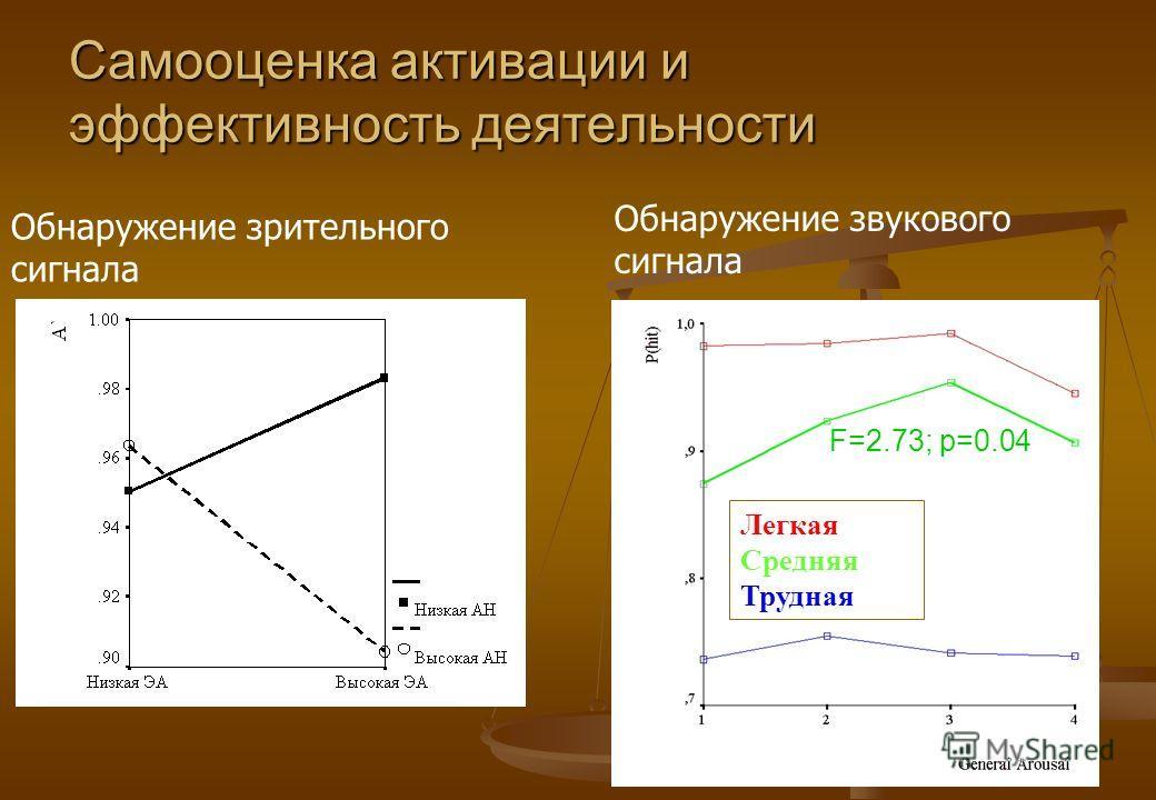 Самооценка активации и эффективность деятельности Обнаружение зрительного сигнала Обнаружение звукового сигнала Легкая Средняя Трудная F=2.73; p=0.04