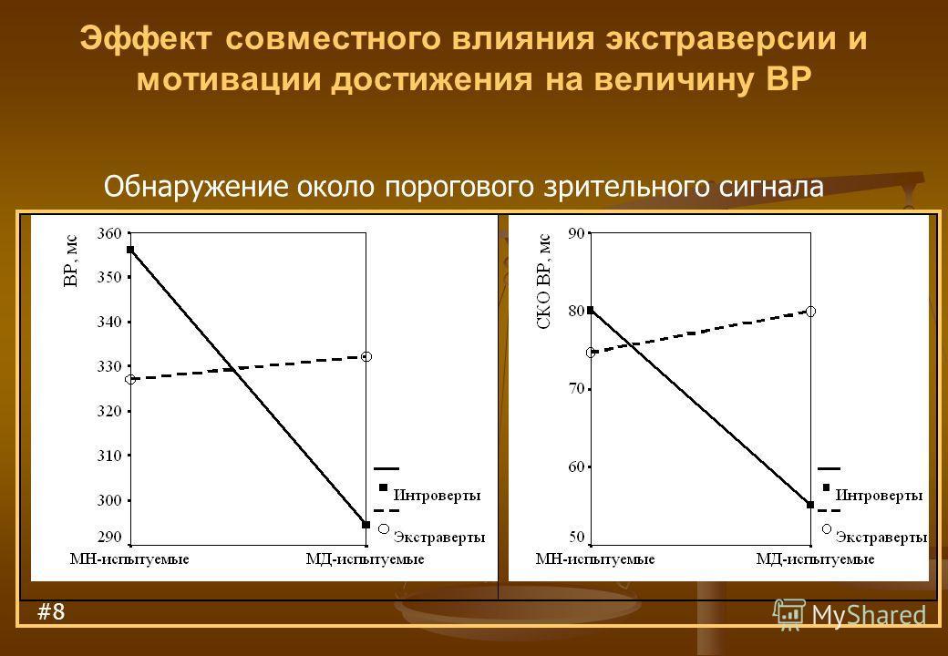Эффект совместного влияния экстраверсии и мотивации достижения на величину ВР #8 Обнаружение около порогового зрительного сигнала
