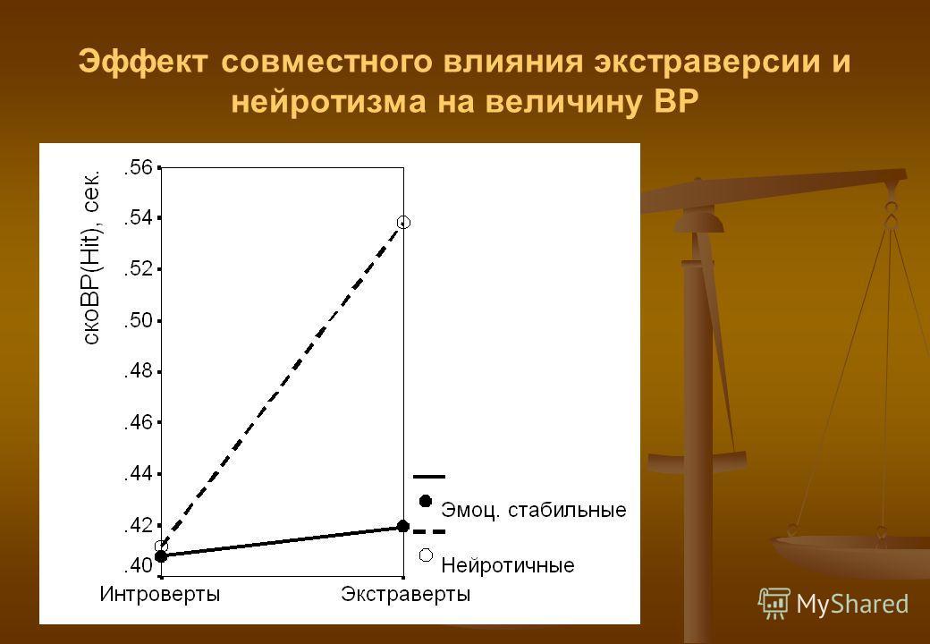 Эффект совместного влияния экстраверсии и нейротизма на величину ВР