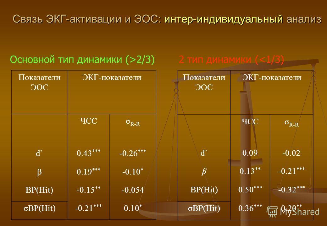 Связь ЭКГ-активации и ЭОС: интер-индивидуальный анализ Показатели ЭОС ЭКГ-показатели ЧССσR-RσR-R d`0.43 *** -0.26 *** 0.19 *** -0.10 * ВР(Hit)-0.15 ** -0.054 σВР(Hit)-0.21 *** 0.10 * Показатели ЭОС ЭКГ-показатели ЧССσR-RσR-R d`0.09-0.02 β0.13 ** -0.2