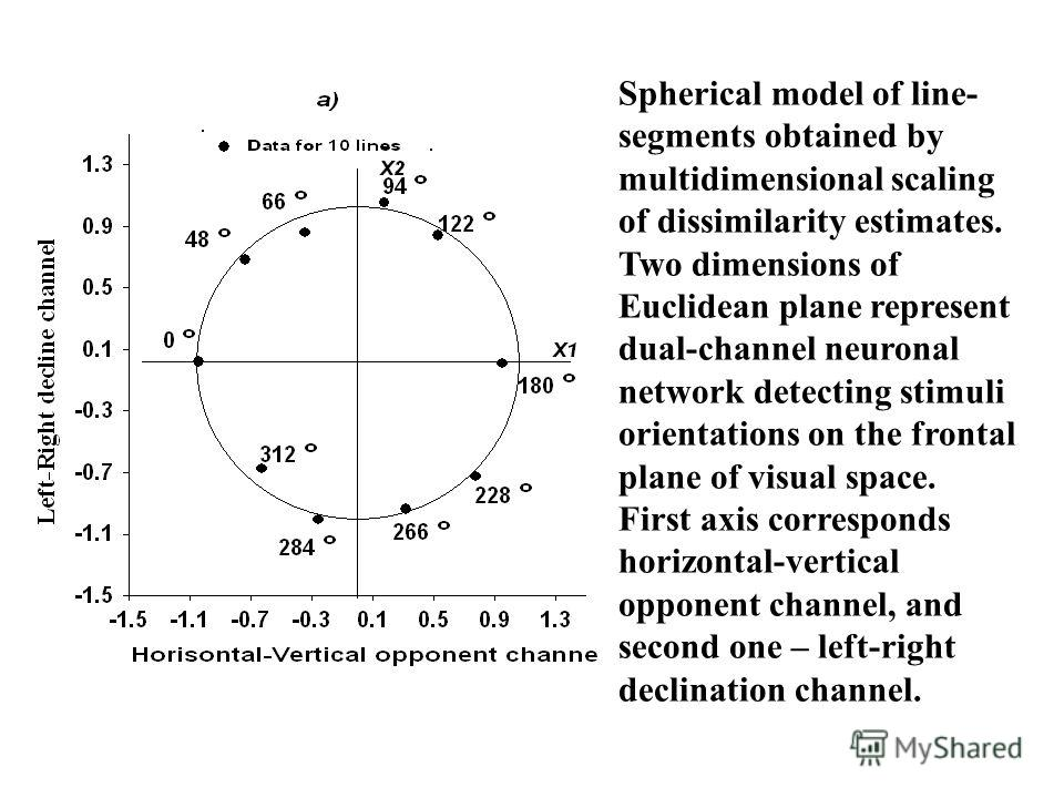 Spherical model of line- segments obtained by multidimensional scaling of dissimilarity estimates. Two dimensions of Euclidean plane represent dual-channel neuronal network detecting stimuli orientations on the frontal plane of visual space. First ax