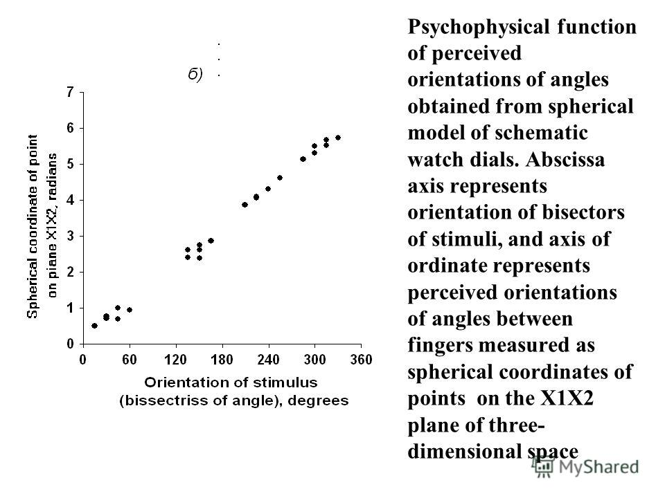 Psychophysical function of perceived orientations of angles obtained from spherical model of schematic watch dials. Abscissa axis represents orientation of bisectors of stimuli, and axis of ordinate represents perceived orientations of angles between
