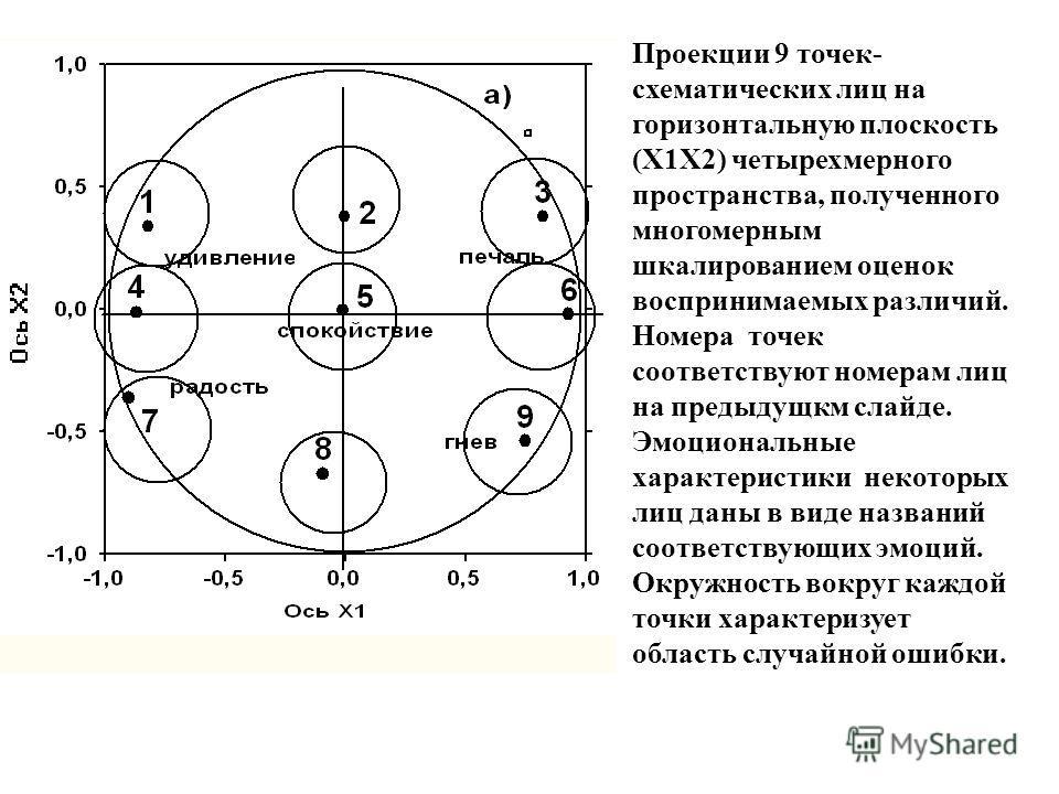 Проекции 9 точек- схематических лиц на горизонтальную плоскость (Х1Х2) четырехмерного пространства, полученного многомерным шкалированием оценок воспринимаемых различий. Номера точек соответствуют номерам лиц на предыдущкм слайде. Эмоциональные харак