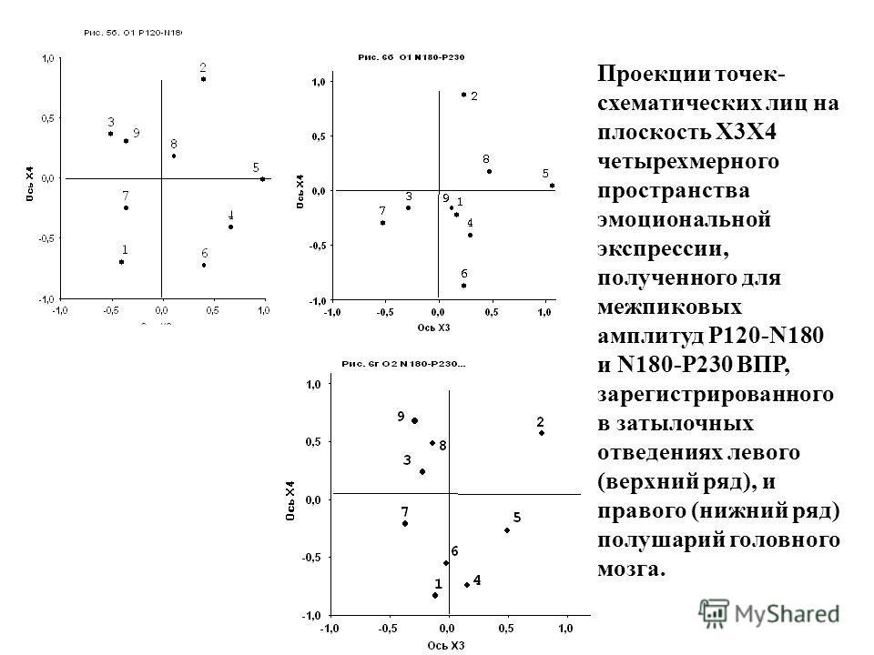 Проекции точек- схематических лиц на плоскость Х3Х4 четырехмерного пространства эмоциональной экспрессии, полученного для межпиковых амплитуд P120-N180 и N180-P230 ВПР, зарегистрированного в затылочных отведениях левого (верхний ряд), и правого (нижн