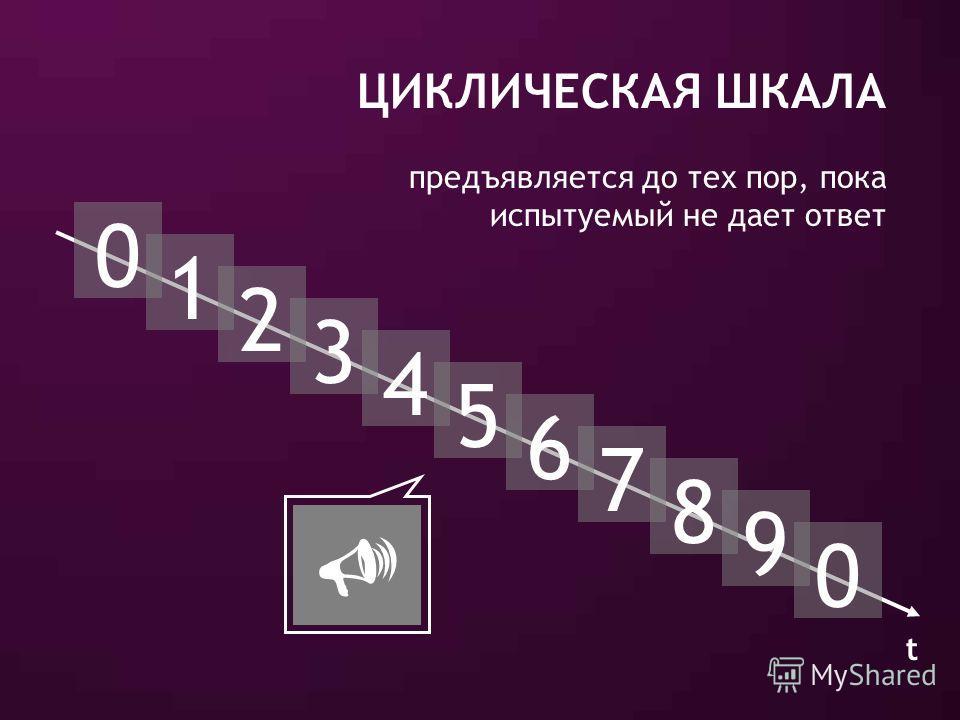 ЦИКЛИЧЕСКАЯ ШКАЛА 0 1 2 3 4 5 6 7 8 9 0 t Ключевое событие предъявляется до тех пор, пока испытуемый не дает ответ