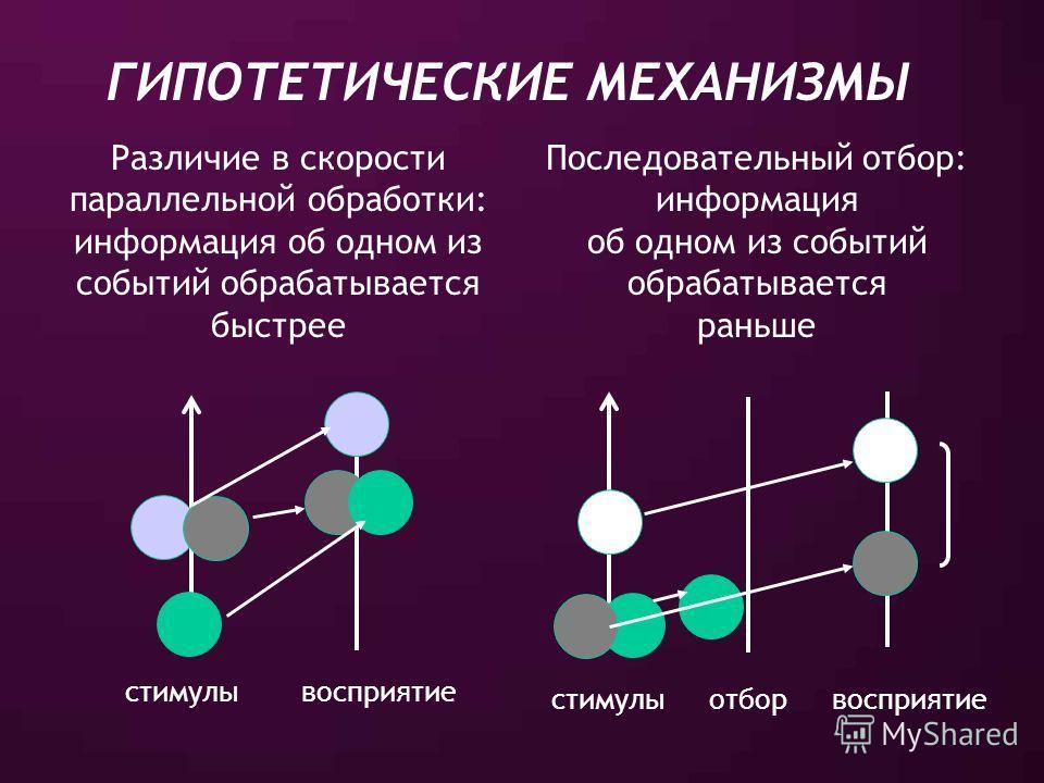 ГИПОТЕТИЧЕСКИЕ МЕХАНИЗМЫ Различие в скорости параллельной обработки: информация об одном из событий обрабатывается быстрее Последовательный отбор: информация об одном из событий обрабатывается раньше стимулывосприятие стимулы восприятиеотбор