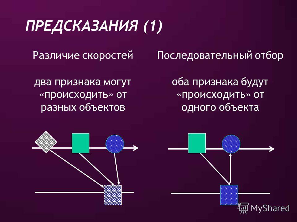 ПРЕДСКАЗАНИЯ (1) Различие скоростейПоследовательный отбор два признака могут «происходить» от разных объектов оба признака будут «происходить» от одного объекта