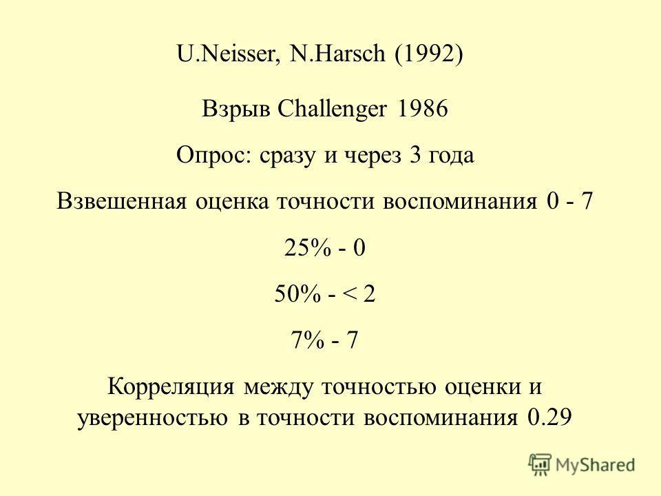 U.Neisser, N.Harsch (1992) Взрыв Challenger 1986 Опрос: сразу и через 3 года Взвешенная оценка точности воспоминания 0 - 7 25% - 0 50% - < 2 7% - 7 Корреляция между точностью оценки и уверенностью в точности воспоминания 0.29