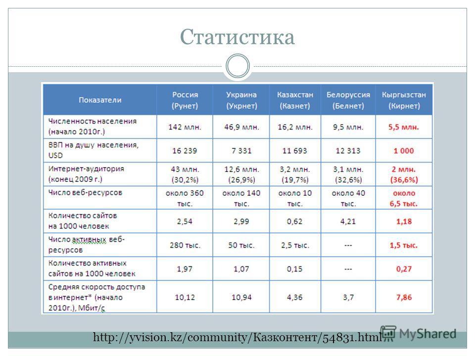 Статистика http://yvision.kz/community/Казконтент/54831.html