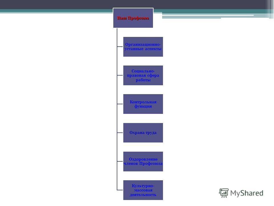 Наш Профсоюз Организационно- уставные аспекты Социально- правовая сфера работы Контрольная функция Охрана труда Оздоровление членов Профсоюза Культурно- массовая деятельность