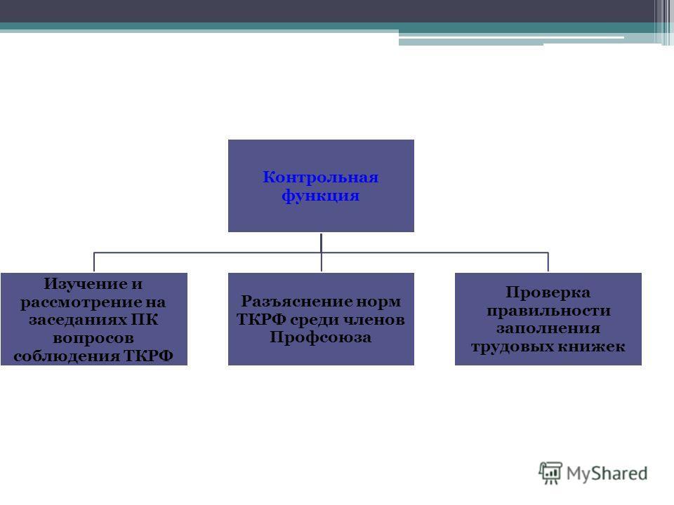 Контрольная функция Изучение и рассмотрение на заседаниях ПК вопросов соблюдения ТКРФ Разъяснение норм ТКРФ среди членов Профсоюза Проверка правильности заполнения трудовых книжек