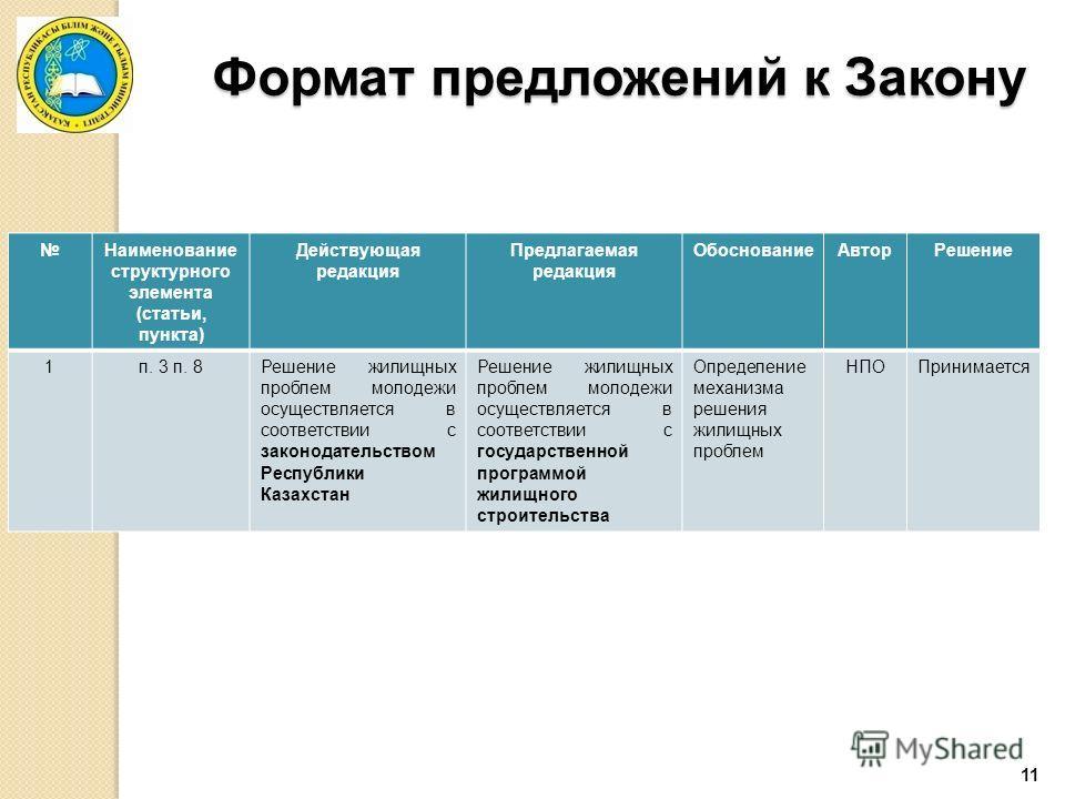 11 Формат предложений к Закону Наименование структурного элемента (статьи, пункта) Действующая редакция Предлагаемая редакция ОбоснованиеАвторРешение 1п. 3 п. 8Решение жилищных проблем молодежи осуществляется в соответствии с законодательством Респуб