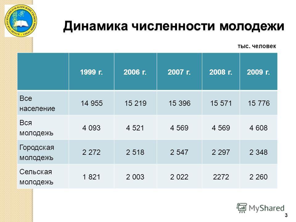 3 Динамика численности молодежи 1999 г.2006 г.2007 г.2008 г.2009 г. Все население 14 95515 21915 39615 57115 776 Вся молодежь 4 0934 5214 569 4 608 Городская молодежь 2 2722 5182 5472 2972 348 Сельская молодежь 1 8212 0032 02222722 260 тыс. человек