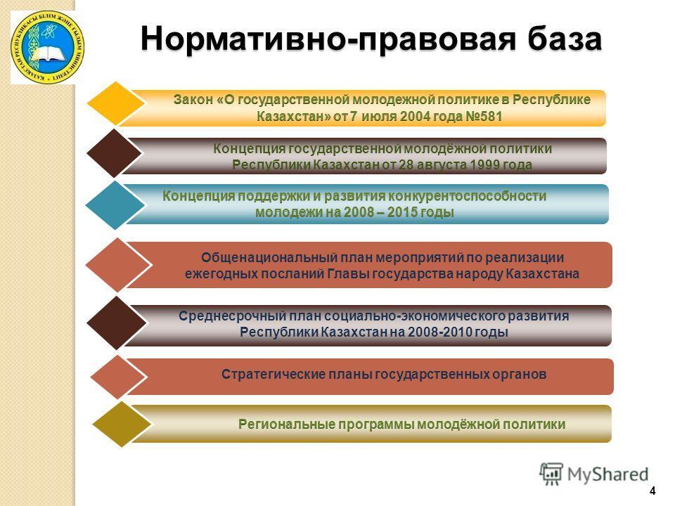 4 Нормативно-правовая база Общенациональный план мероприятий по реализации ежегодных посланий Главы государства народу Казахстана Концепция государственной молодёжной политики Республики Казахстан от 28 августа 1999 года Среднесрочный план социально-