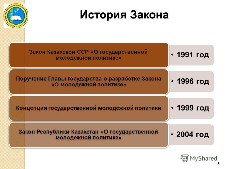 5 История Закона 1991 год Закон Казахской ССР «О государственной молодежной политике» 1996 год Поручение Главы государства о разработке Закона «О молодежной политике» 1999 год Концепция государственной молодежной политики 2004 год Закон Республики Ка