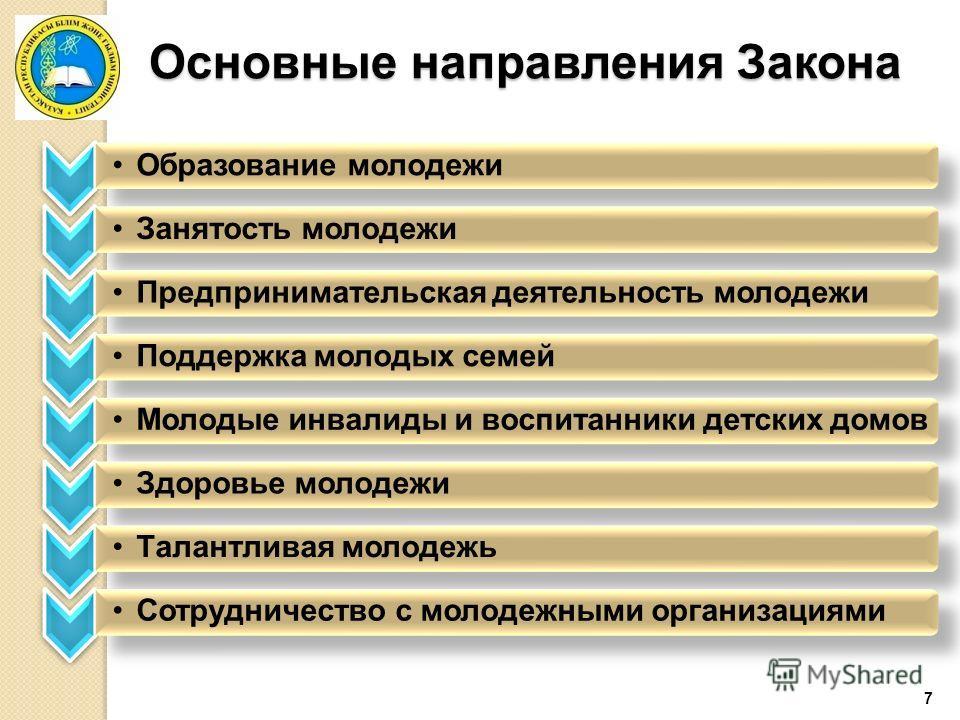 7 Основные направления Закона