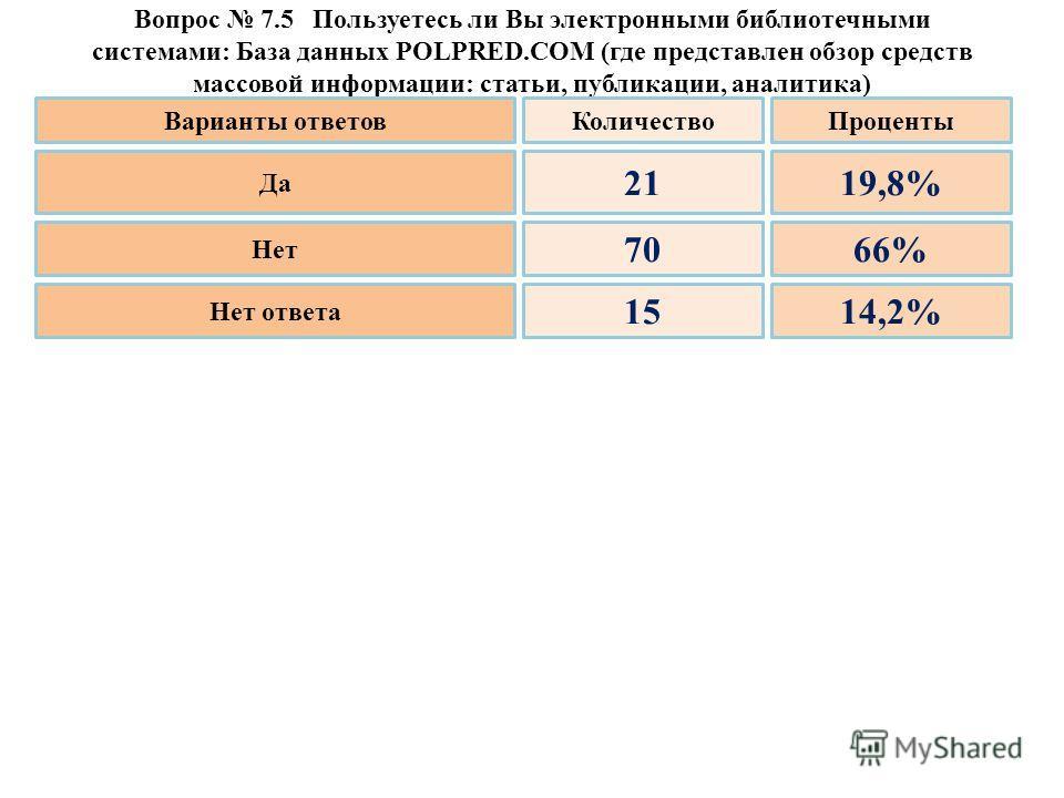 Вопрос 7.5 Пользуетесь ли Вы электронными библиотечными системами: База данных POLPRED.COM (где представлен обзор средств массовой информации: статьи, публикации, аналитика) Да Нет Нет ответа 21 70 15 19,8% 66% 14,2% Варианты ответовКоличествоПроцент