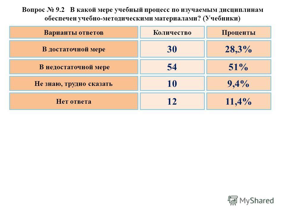 Вопрос 9.2 В какой мере учебный процесс по изучаемым дисциплинам обеспечен учебно-методическими материалами? (Учебники) Варианты ответовКоличествоПроценты В достаточной мере В недостаточной мере Не знаю, трудно сказать Нет ответа 30 54 10 12 28,3% 51