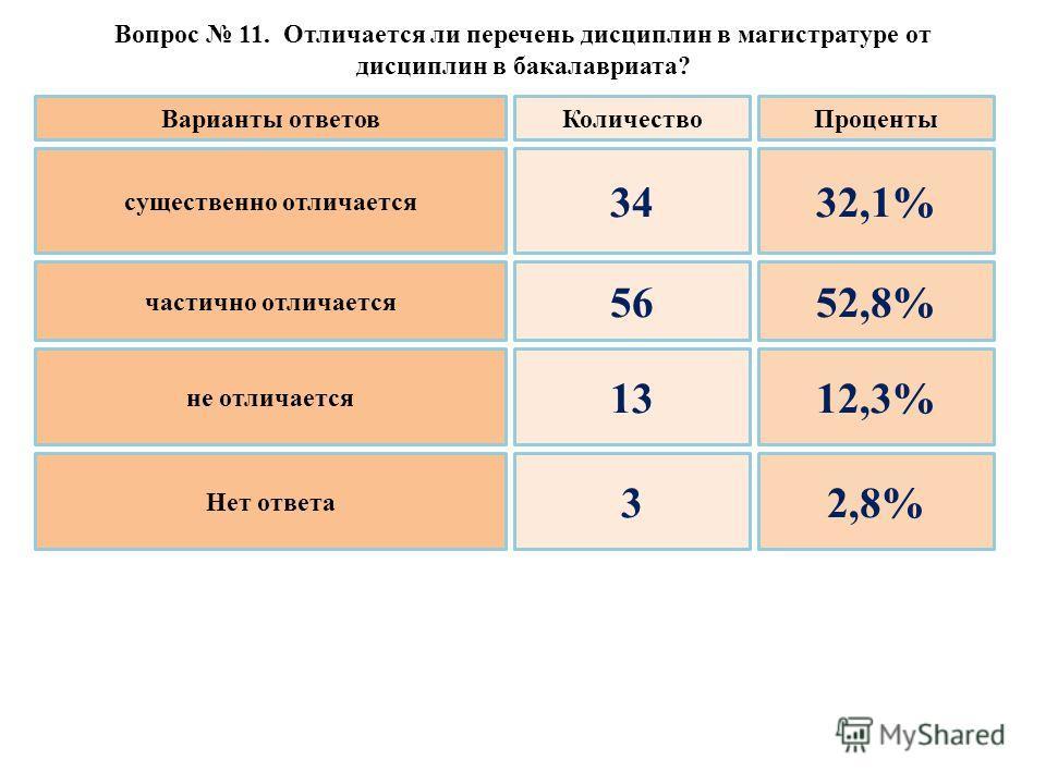 Вопрос 11. Отличается ли перечень дисциплин в магистратуре от дисциплин в бакалавриата? существенно отличается частично отличается не отличается Нет ответа 34 56 13 3 32,1% 52,8% 12,3% 2,8% Варианты ответовКоличествоПроценты