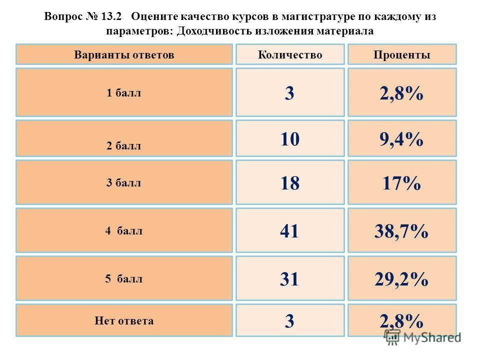Вопрос 13.2 Оцените качество курсов в магистратуре по каждому из параметров: Доходчивость изложения материала 1 балл 2 балл 3 балл 4 балл 5 балл Нет ответа 3 10 18 41 31 3 2,8% 9,4% 17% 38,7% 29,2% 2,8% Варианты ответовКоличествоПроценты