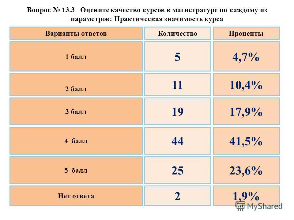 Вопрос 13.3 Оцените качество курсов в магистратуре по каждому из параметров: Практическая значимость курса 1 балл 2 балл 3 балл 4 балл 5 балл Нет ответа 5 11 19 44 25 2 4,7% 10,4% 17,9% 41,5% 23,6% 1,9% Варианты ответовКоличествоПроценты