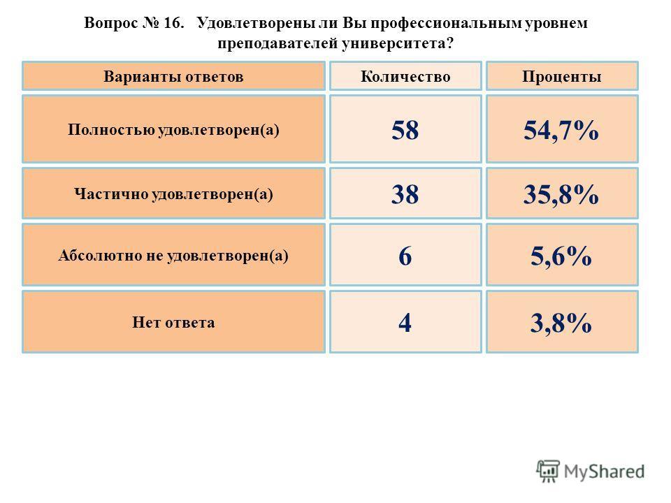 Вопрос 16. Удовлетворены ли Вы профессиональным уровнем преподавателей университета? Полностью удовлетворен(а) Частично удовлетворен(а) Абсолютно не удовлетворен(а) Нет ответа 58 38 6 4 54,7% 35,8% 5,6% 3,8% Варианты ответовКоличествоПроценты