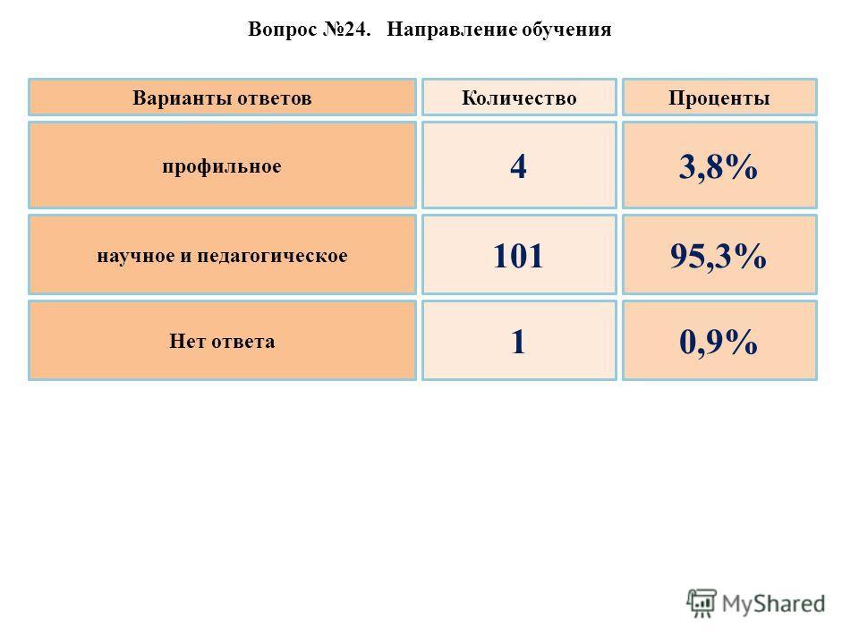 Вопрос 24. Направление обучения профильное научное и педагогическое Нет ответа 4 101 1 3,8% 95,3% 0,9% Варианты ответовКоличествоПроценты