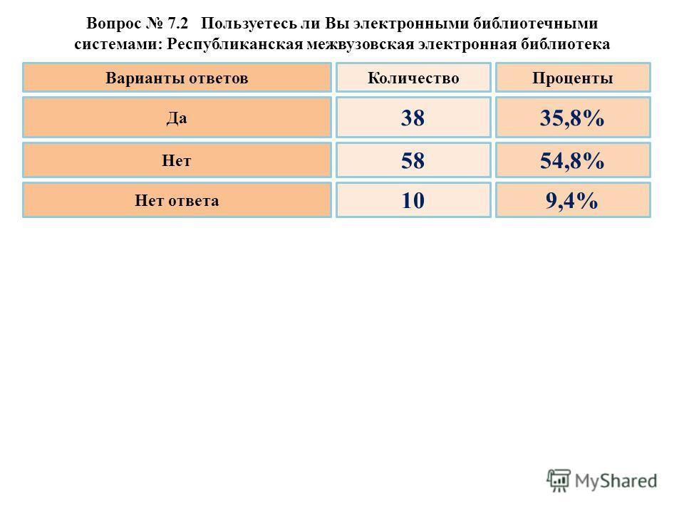 Вопрос 7.2 Пользуетесь ли Вы электронными библиотечными системами: Республиканская межвузовская электронная библиотека Да Нет Нет ответа 38 58 10 35,8% 54,8% 9,4% Варианты ответовКоличествоПроценты