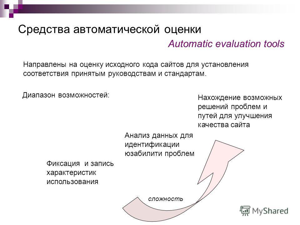 Средства автоматической оценки Automatic evaluation tools Направлены на оценку исходного кода сайтов для установления соответствия принятым руководствам и стандартам. Диапазон возможностей: Фиксация и запись характеристик использования Анализ данных