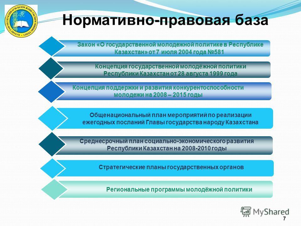 7 Нормативно-правовая база Общенациональный план мероприятий по реализации ежегодных посланий Главы государства народу Казахстана Концепция государственной молодёжной политики Республики Казахстан от 28 августа 1999 года Среднесрочный план социально-