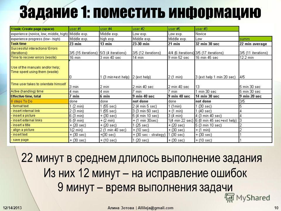 12/14/2013Алина Зотова   Allileja@gmail.com10 Задание 1: поместить информацию 22 минут в среднем длилось выполнение задания Из них 12 минут – на исправление ошибок 9 минут – время выполнения задачи